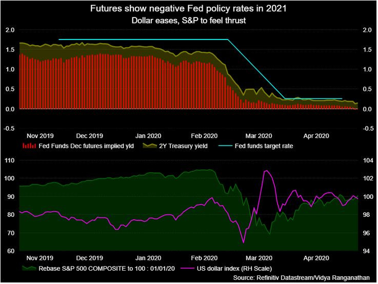 Futures show negative Fed policy rate in 2021.