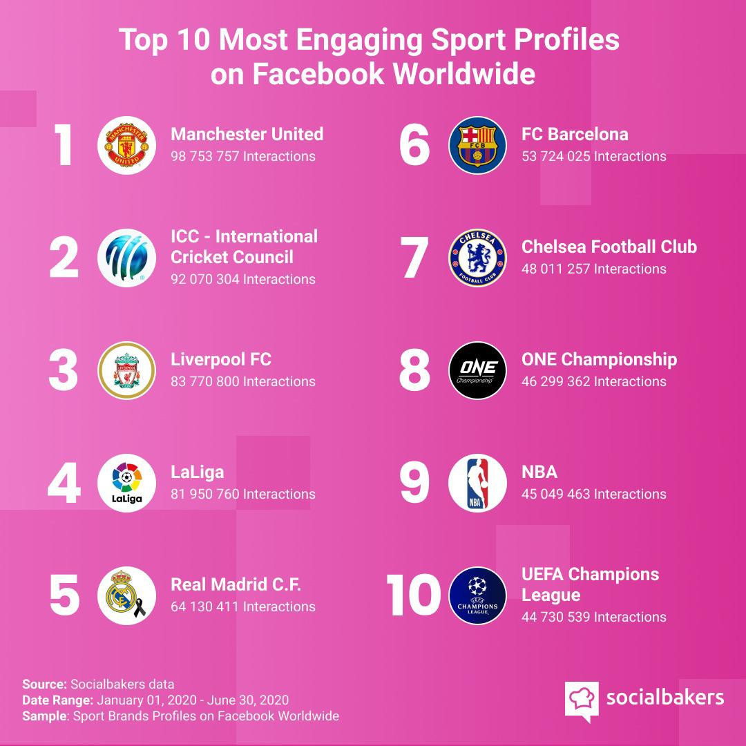 ONE Championship appears in Facebook's sports engagement top 10