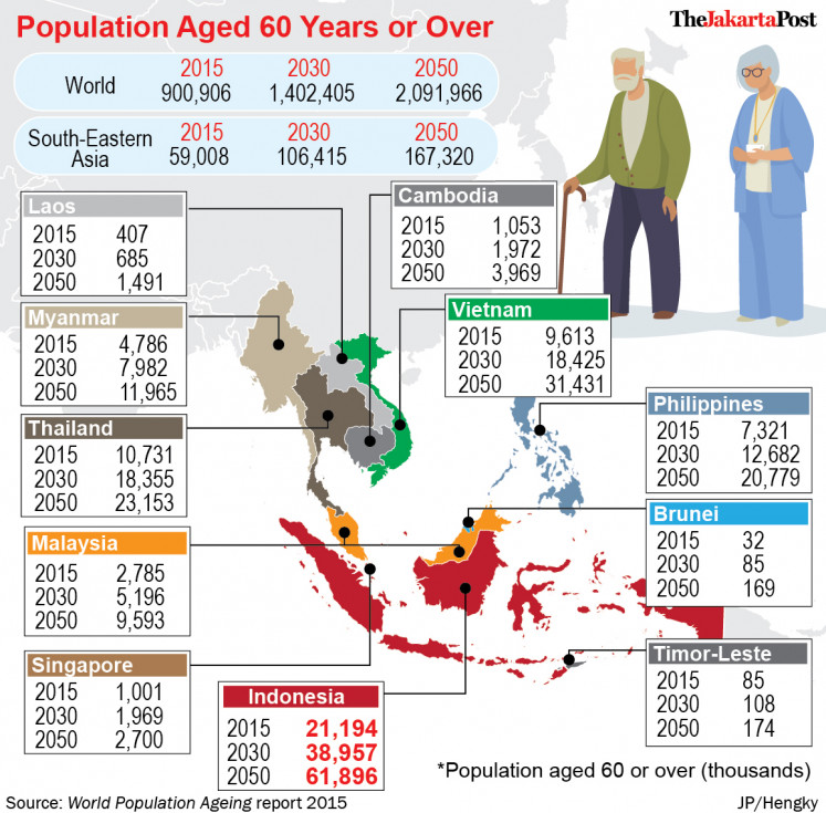 Indonesia has the fifth-largest elderly population in the world.