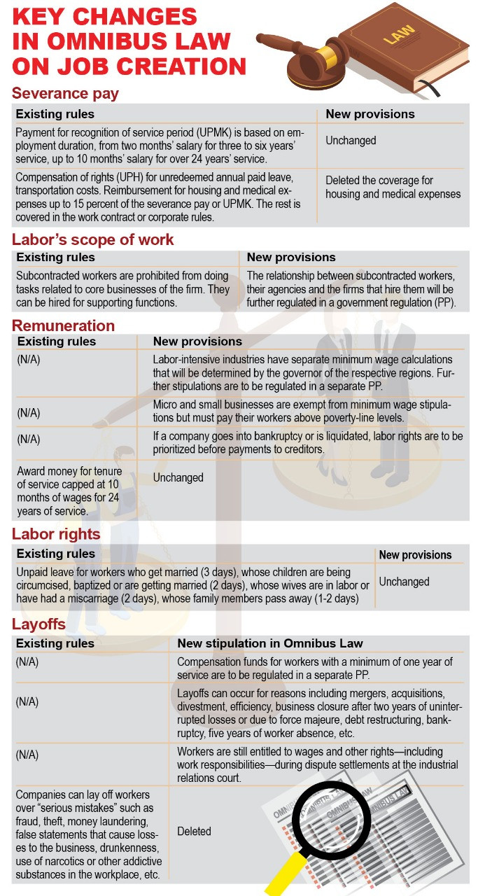 Key changes in omnibus law on job creation