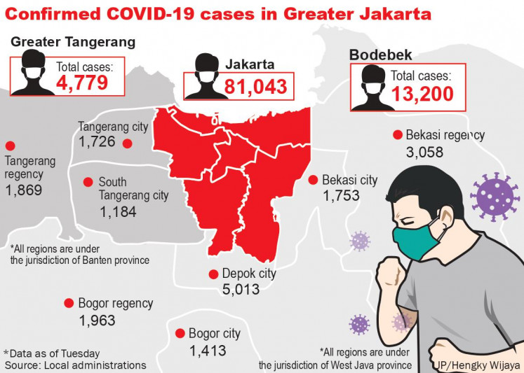 Confirmed COVID-19 cases in Greater Jakarta as of Tuesday, Oct. 6, 2020.