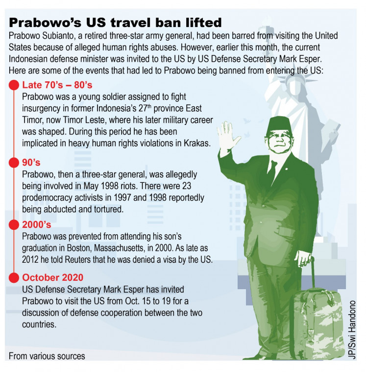 Timeline of Defense Minister Prabowo Subianto's travel restriction to the US