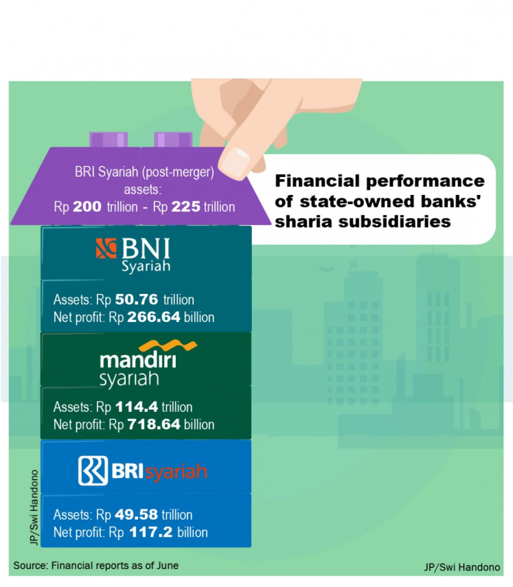 Financial performance of state-owned banks' sharia subsidiaries