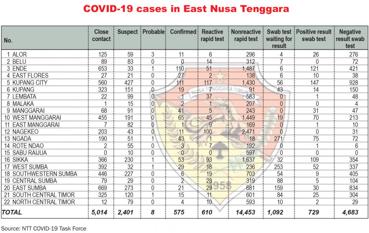 """Malaka regency in East Nusa Tenggara (NTT) is among those areas that have been relative successful in promoting the government's """"3M"""" health protocols."""