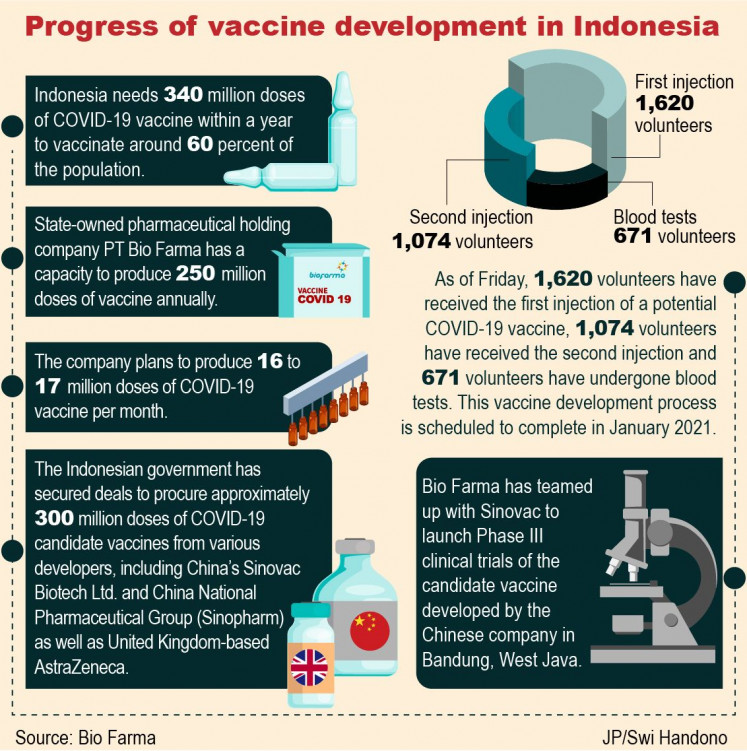 Bio Farma To Produce More Than 16 Million Doses Of Covid 19 Vaccine Per Month National The Jakarta Post