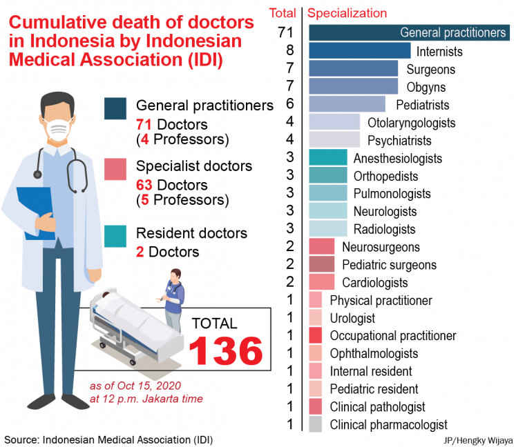 East Java has recorded the highest COVID-19 death toll among doctors at 32, followed by North Sumatra at 23, Jakarta at 19, West Java at 12 and Central Java at 9.