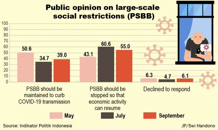In September, the approval rating of the government's COVID-19 handling was 66.3 percent. The figure increased from 60.2 percent who said they were satisfied with the government's COVID-19 management in a July survey.