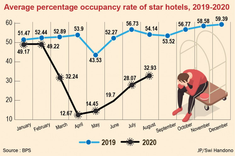 Average percentage occupancy rate of star hotels (2019-2020)