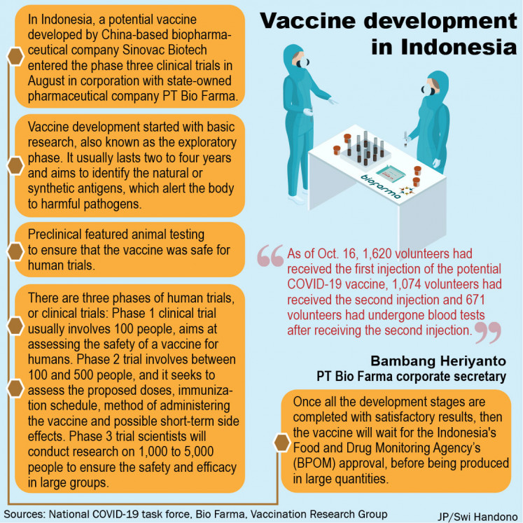 Vaccine development in Indonesia