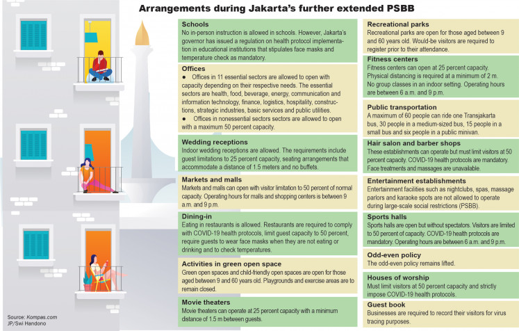 Jakarta Governor Anies Baswedan said the administration would only pull the emergency brake policy – the imposition of full PSBB – if the city saw a surge in COVID-19 infections so significant that it could cripple the healthcare system.