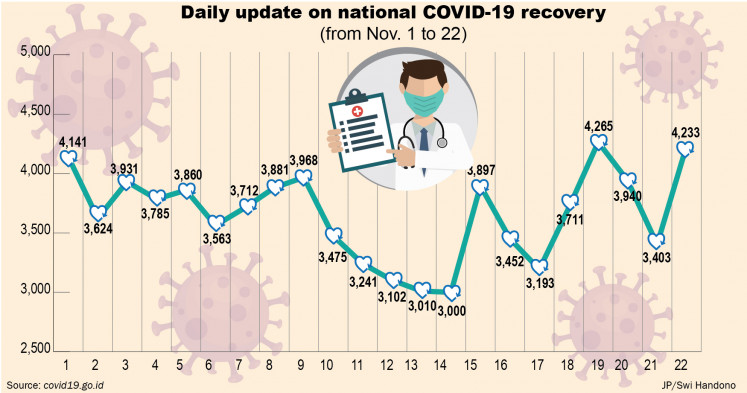 Daily update on national COVID-19 recovery.