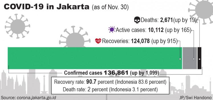 COVID-19 in Jakarta (as of Nov. 30)