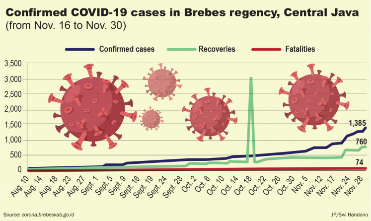 Confirmed COVID-19 cases in Brebes regency, Central Java.