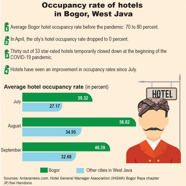 Occupancy rate of hotels in Bogor, West Java
