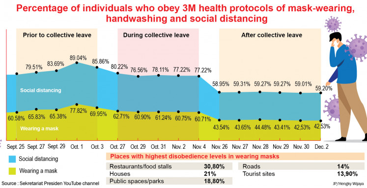 Percentage of individuals who obey 3M health protocols of mask-wearing, handwashing and social distancing.
