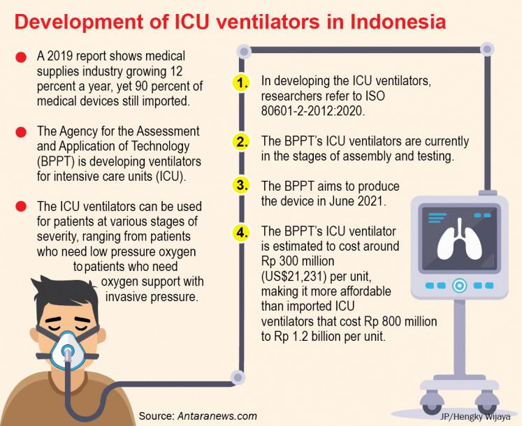 Desarrollo de ventiladores de UCI en Indonesia.