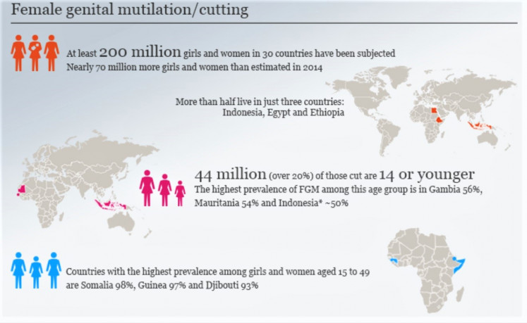 Some 4.1 million girls and women are at risk of being subjected to the harmful practice in 2020