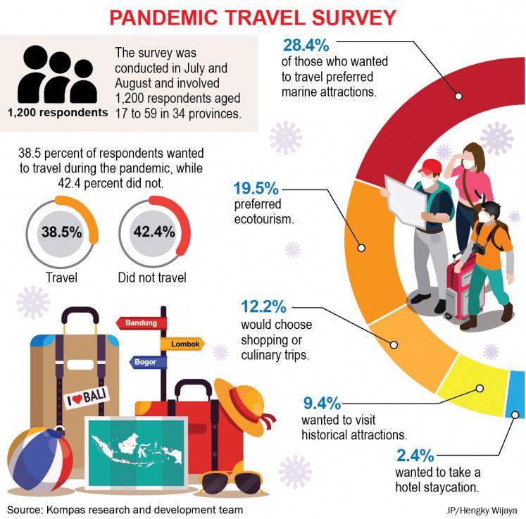 Pandemic travel survey.