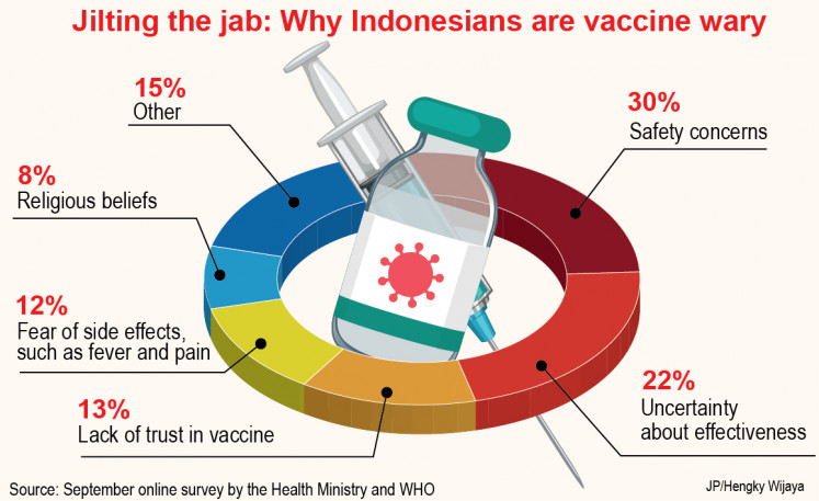 Why Indonesians are vaccine wary