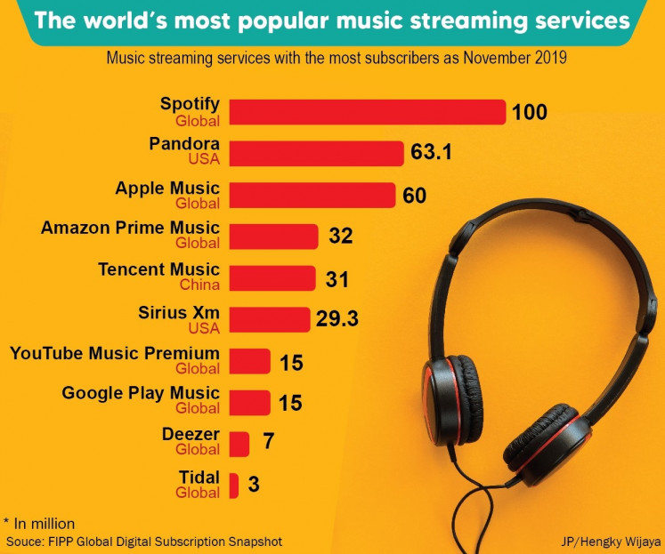 On top: Spotify remains the world's most popular streaming services in this November 2019 data.