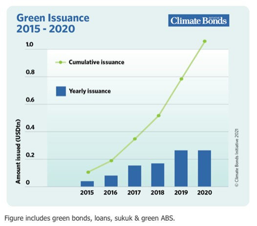 [ANALYSIS] Achieving a green economy through sustainable finance