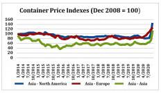 Memahami kenaikan tarif angkutan kontainer